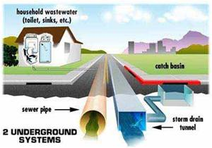 Drainage System Bethlehem Ny Official Website